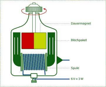 funktion eines generators einfach